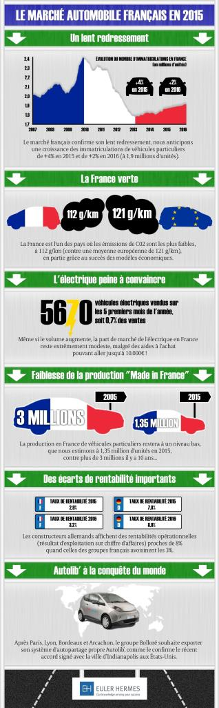 Infographie;#on